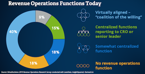 Revenue operations functions today. Source: SiriusDecisions' 2019 Revenue Operations Research Survey conducted with LeanData, InsightSquared and Outreach.io