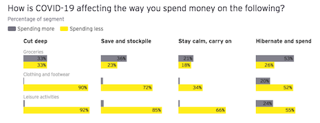 How COVID-19 is affecting the way that consumers spend on groceries, clothing and footwear, and leisure activities. Source: EY