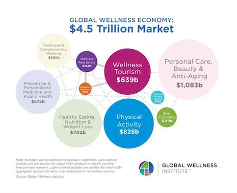 Global wellness is a $4.5 trillion business. Source: Global Wellness Institute