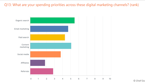 Spending priorities across digital marketing channels. Source: Chief Outsiders
