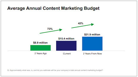 Average annual content marketing budget is set for a 42 percent increase two years from now. Source: Association of National Advertisers, The Content Council