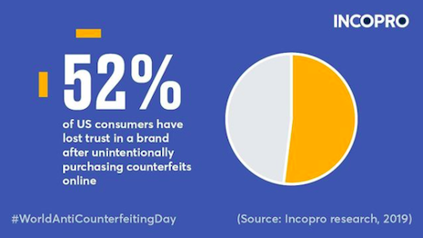 Counterfeiting ultimately costs a genuine brand the loyalty of its customers. Image credit: Incopro