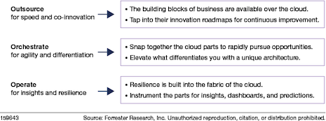 Innovation through ecosystems. Source: Forrester Research