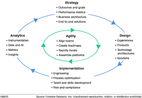 Agile at scale. Source: Forrester Research